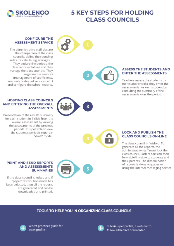 5 key steps to holding class councils skolengo